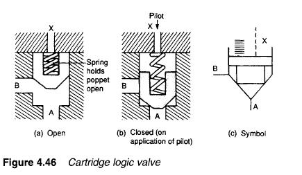 Hydraulic Cartridge Logic Valvesmodern Industrial