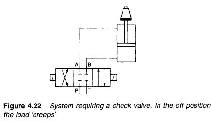 a pilot-operated check is similar to a basic check valve but can be held  open permanently by application of an external pilot pressure signal