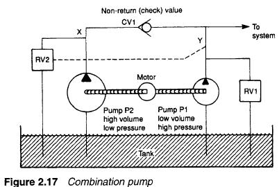 Hydraulic combination pumpsmodern industrial hydraulics for Hydraulic pump motor combination