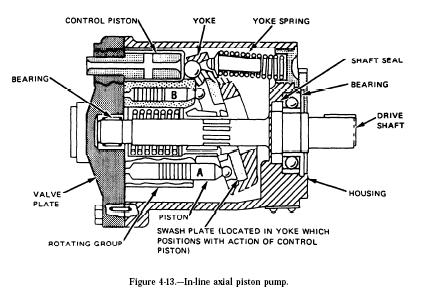 Hydraulic Axial Piston Pumps on bent connecting rod