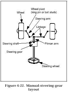 The Hydraulic Boost Which Is A Mechanically Operated Servo May Be Lied To Steering Linkage Figure 6 23 Or Within Gear
