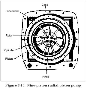 gear pump manufacturers with Radial Piston Motor How It Works on Partslist furthermore Partslist also Why Is Priming Necessary For Centrifugal Pump And Not In Reciprocating Pump as well Partslist as well Partslist.