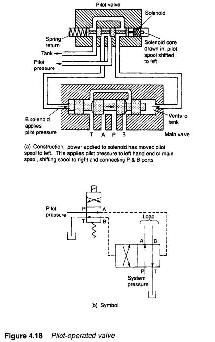 pilot operated valve contruction pilot operated valvesmodern industrial hydraulics modern hydraulic solenoid valve wiring diagram at fashall.co