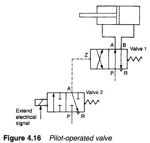 pilot operated valve hydraulic pilot operated valvesmodern industrial hydraulics hydraulic solenoid valve wiring diagram at fashall.co
