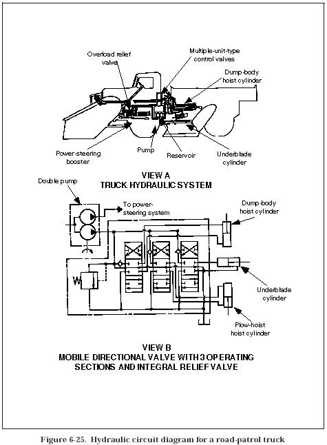 mobile circuits | modern industrial hydraulics dump bed wiring diagram roll off dump trailers wiring diagram for texas pride