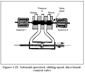 Solenoid operatedmodern industrial hydraulics modern for How motor operated valve works