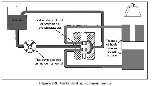 Variable Displacement Pumpmodern Industrial Hydraulics