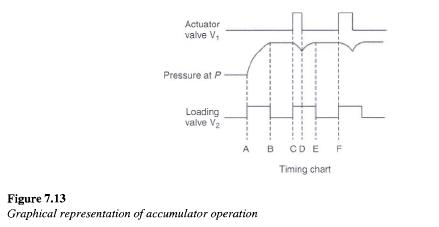 accumulator-operation