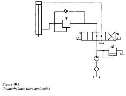 counterbalance-valve-application