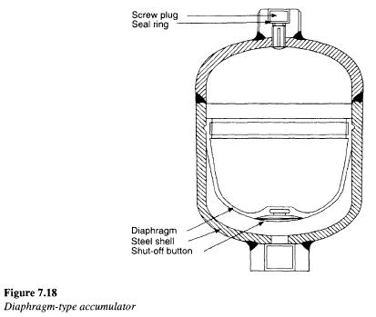 diaphragm-accumulator