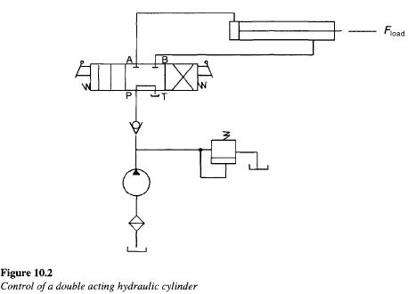 double-acting-hydraulic-cylinder-circuit