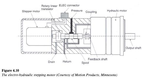 electro-hydraulic-stepping-motor
