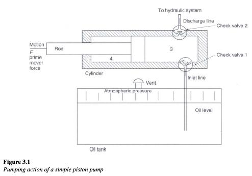 hydraulic-pumping-action