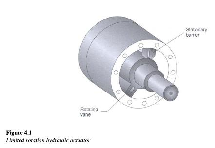 limited-rotation-hydraulic-motor